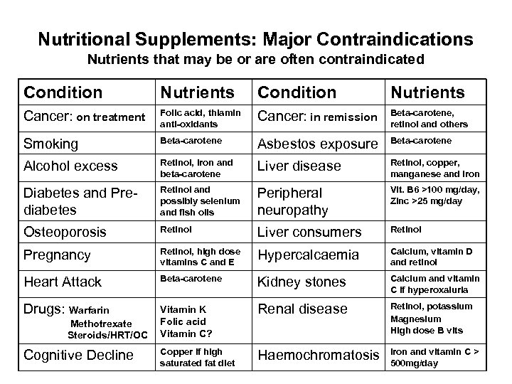 Nutritional Supplements: Major Contraindications Nutrients that may be or are often contraindicated Condition Nutrients