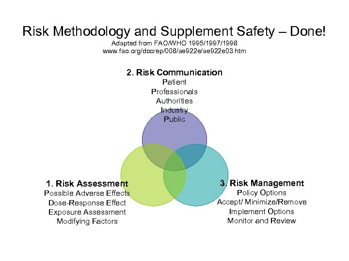 Risk Methodology and Supplement Safety – Done! Adapted from FAO/WHO 1995/1997/1998 www. fao. org/docrep/008/ae