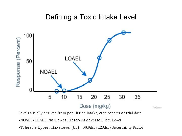 Defining a Toxic Intake Levels usually derived from population intake, case reports or trial