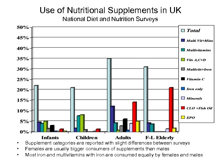 Use of Nutritional Supplements in UK National Diet and Nutrition Surveys • • •