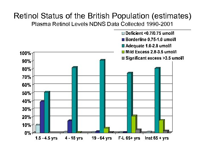 Retinol Status of the British Population (estimates) Plasma Retinol Levels NDNS Data Collected 1990