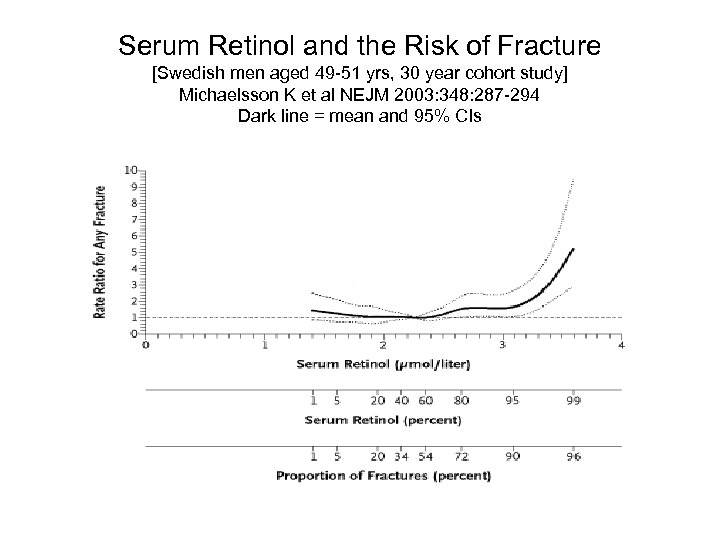 Serum Retinol and the Risk of Fracture [Swedish men aged 49 -51 yrs, 30