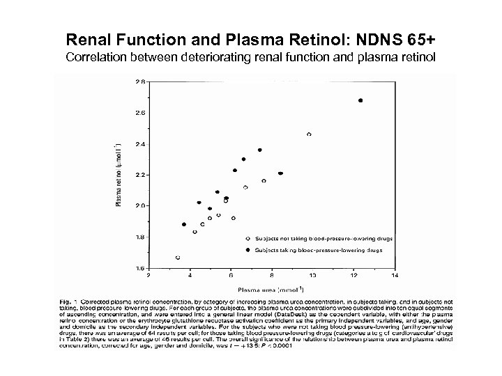 Renal Function and Plasma Retinol: NDNS 65+ Correlation between deteriorating renal function and plasma