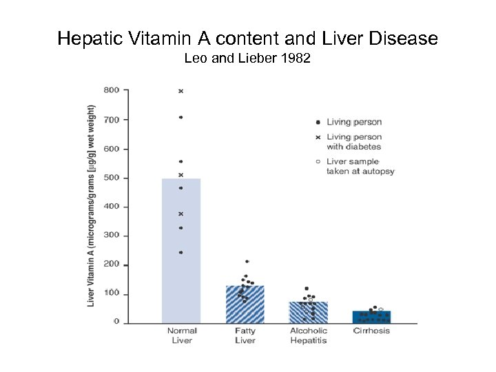 Hepatic Vitamin A content and Liver Disease Leo and Lieber 1982
