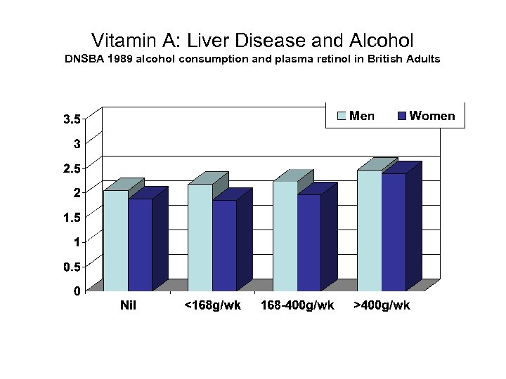 Vitamin A: Liver Disease and Alcohol DNSBA 1989 alcohol consumption and plasma retinol in