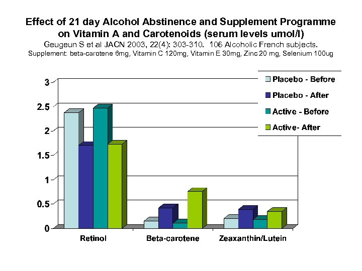 Effect of 21 day Alcohol Abstinence and Supplement Programme on Vitamin A and Carotenoids