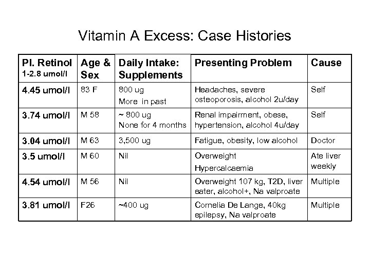 Vitamin A Excess: Case Histories Pl. Retinol Age & Daily Intake: 1 -2. 8