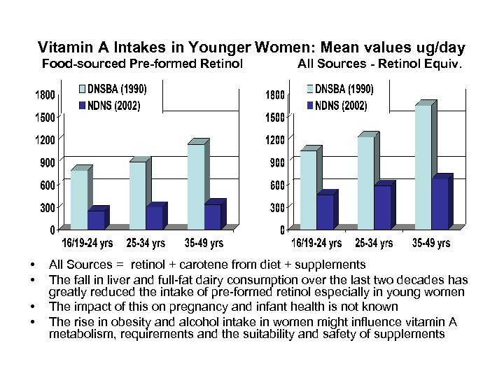 Vitamin A Intakes in Younger Women: Mean values ug/day Food-sourced Pre-formed Retinol • •