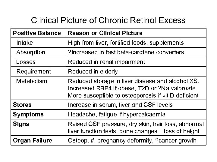 Clinical Picture of Chronic Retinol Excess Positive Balance Reason or Clinical Picture Intake High