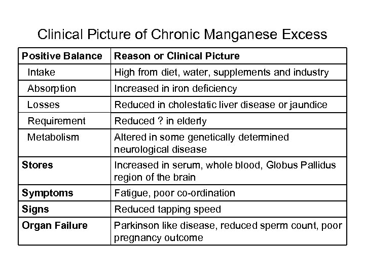 Clinical Picture of Chronic Manganese Excess Positive Balance Reason or Clinical Picture Intake High