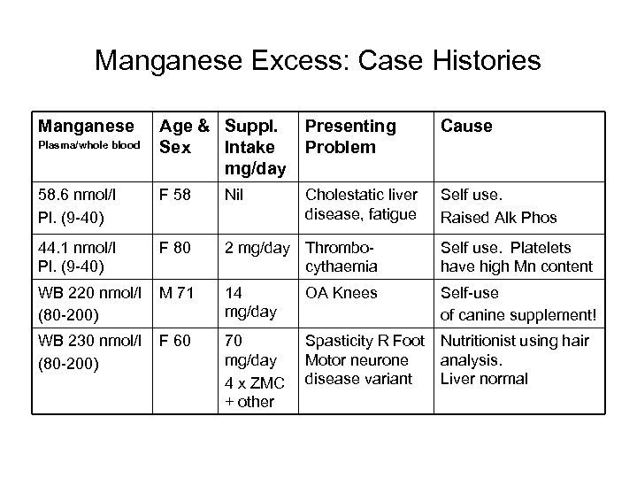 Manganese Excess: Case Histories Manganese Age & Suppl. Sex Intake mg/day Presenting Problem Cause