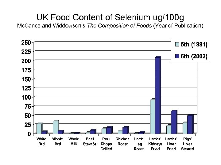 UK Food Content of Selenium ug/100 g Mc. Cance and Widdowson's The Composition of