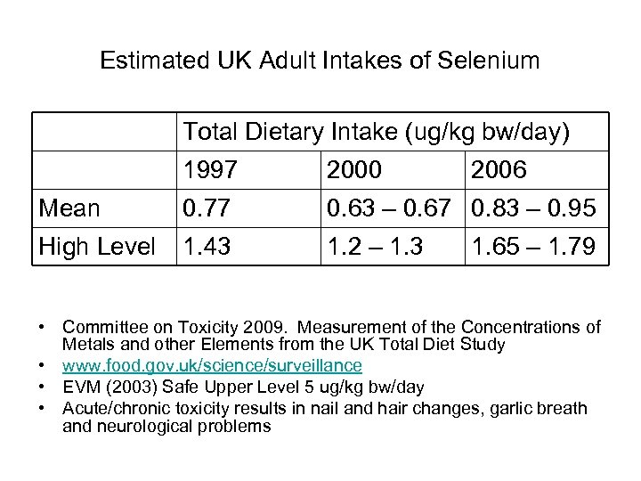 Estimated UK Adult Intakes of Selenium Total Dietary Intake (ug/kg bw/day) 1997 2000 2006