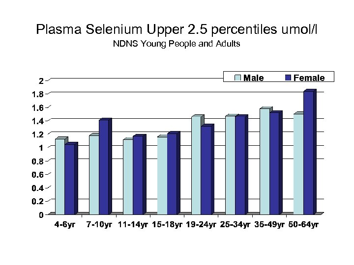 Plasma Selenium Upper 2. 5 percentiles umol/l NDNS Young People and Adults