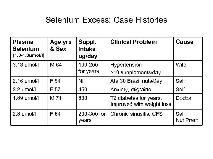 Selenium Excess: Case Histories Plasma Selenium Age yrs & Sex Suppl. Intake ug/day Clinical