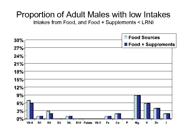Proportion of Adult Males with low Intakes from Food, and Food + Supplements <