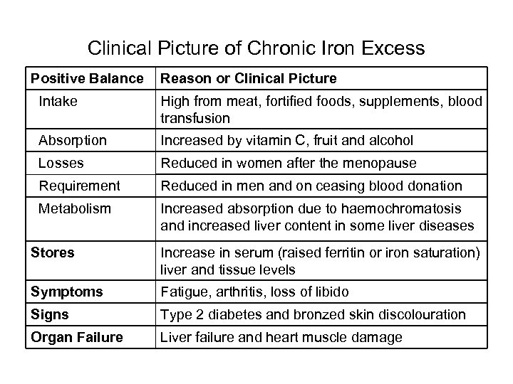 Clinical Picture of Chronic Iron Excess Positive Balance Reason or Clinical Picture Intake High