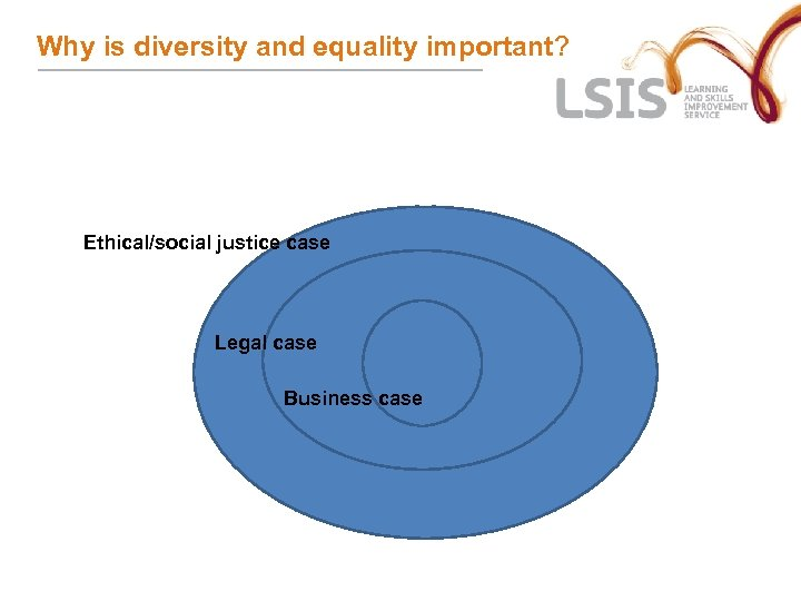 Why is diversity and equality important? Ethical/social justice case Legal case Business case