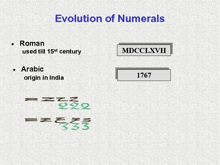 Evolution of Numerals · Roman used till 15 st century · Arabic origin in