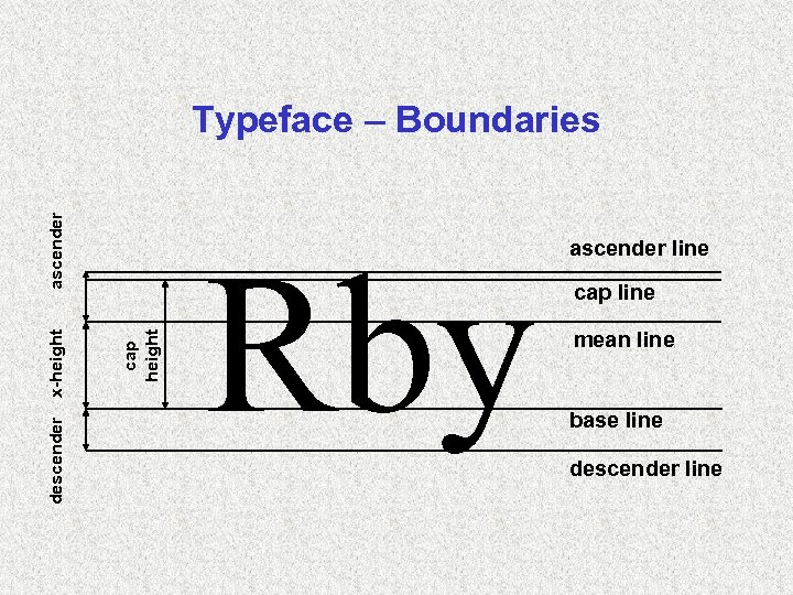 descender cap height x-height ascender Typeface – Boundaries Rby ascender line cap line mean