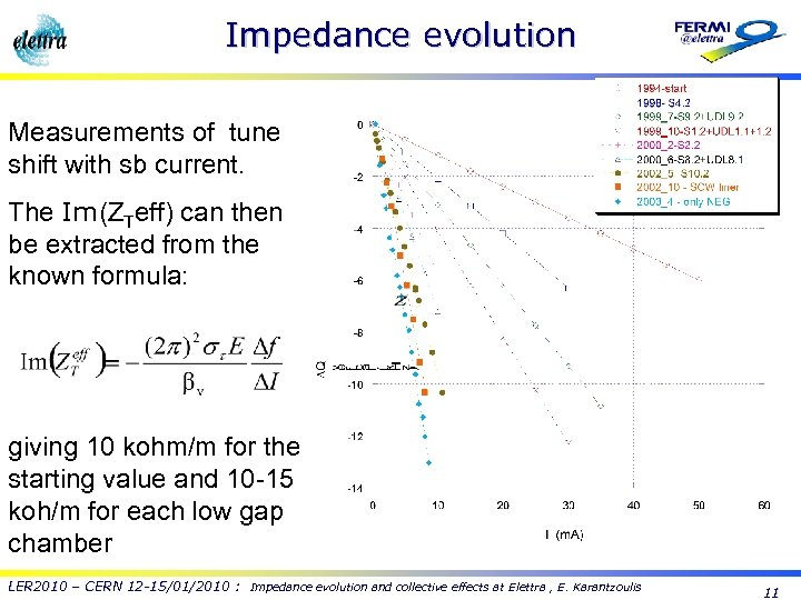 Impedance evolution Measurements of tune shift with sb current. The Im(ZTeff) can then be