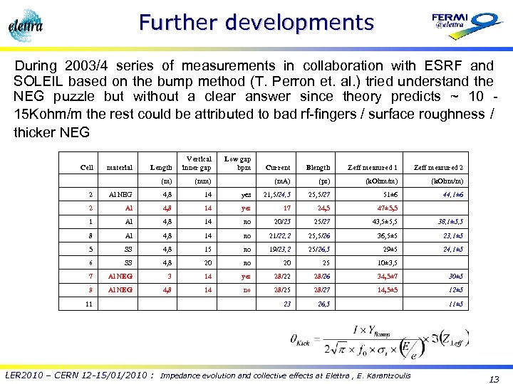Further developments During 2003/4 series of measurements in collaboration with ESRF and SOLEIL based