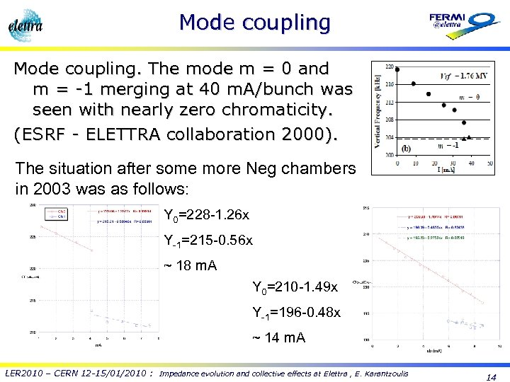 Mode coupling. The mode m = 0 and m = -1 merging at 40
