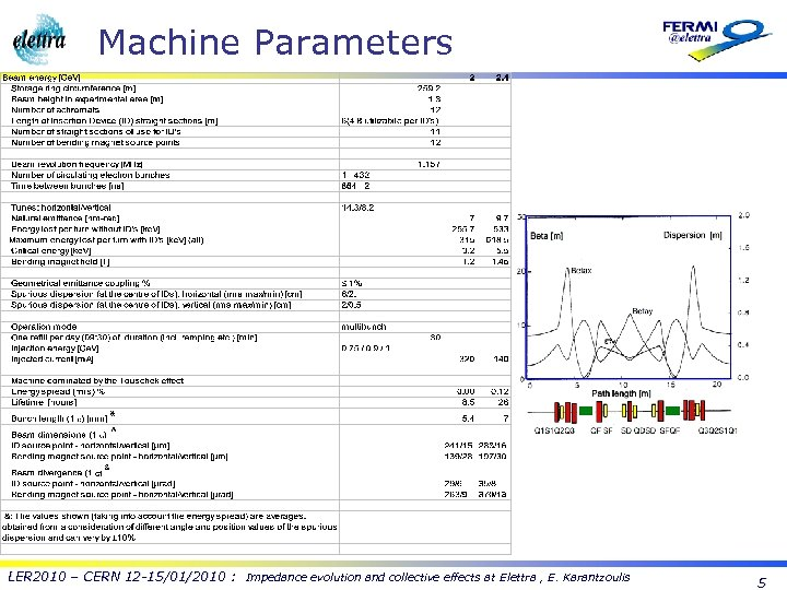 Machine Parameters LER 2010 – CERN 12 -15/01/2010 : Impedance evolution and collective effects
