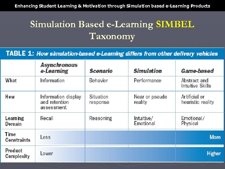 Enhancing Student Learning & Motivation through Simulation based e-Learning Products Simulation Based e-Learning SIMBEL