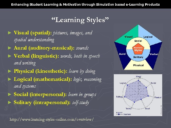"""Enhancing Student Learning & Motivation through Simulation based e-Learning Products """"Learning Styles"""" Visual (spatial):"""