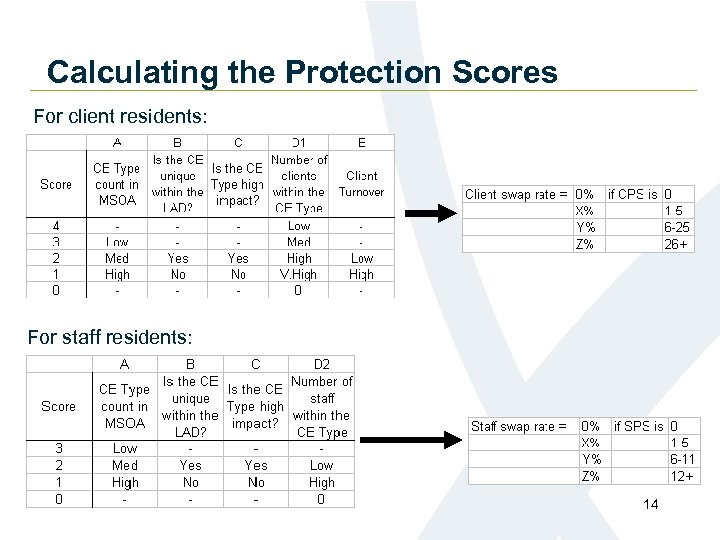 Calculating the Protection Scores For client residents: For staff residents: 14