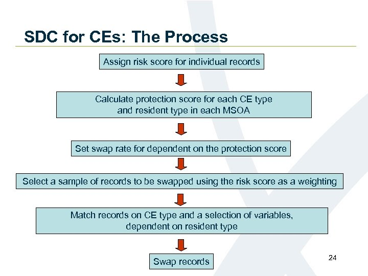 SDC for CEs: The Process Assign risk score for individual records Calculate protection score
