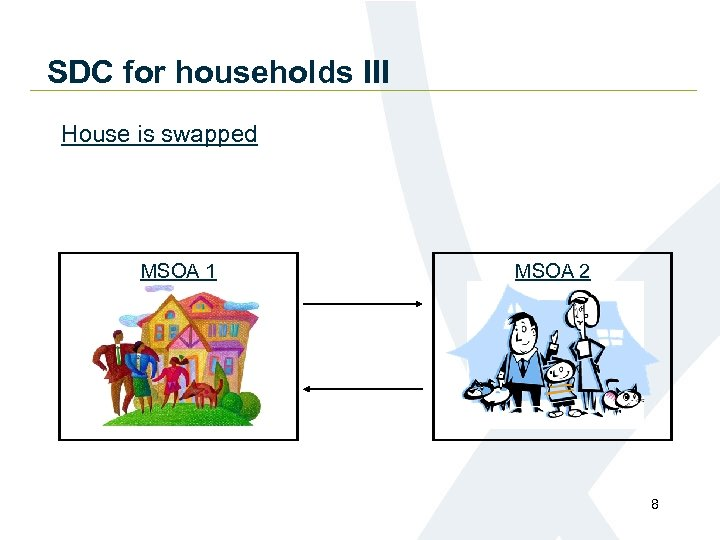 SDC for households III House is swapped MSOA 1 MSOA 2 8