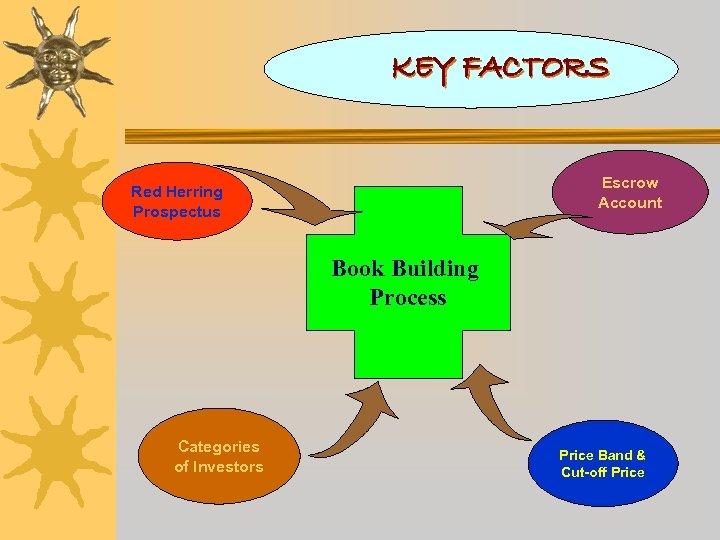 KEY FACTORS Escrow Account Red Herring Prospectus Book Building Process Categories of Investors Price