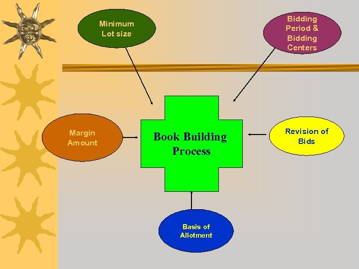Bidding Period & Bidding Centers Minimum Lot size Margin Amount Book Building Process Basis