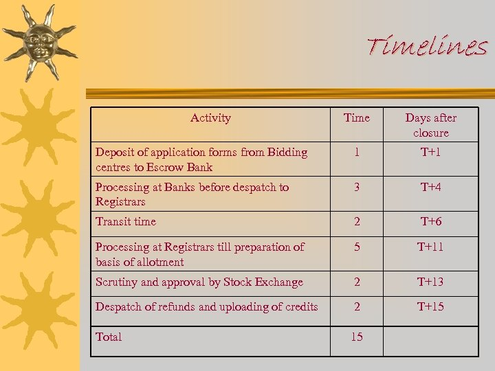 Timelines Activity Time Days after closure Deposit of application forms from Bidding centres to