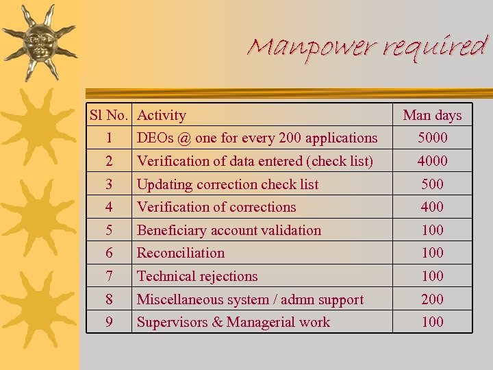 Manpower required Sl No. Activity Man days 1 DEOs @ one for every 200