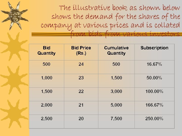 The illustrative book as shown below shows the demand for the shares of