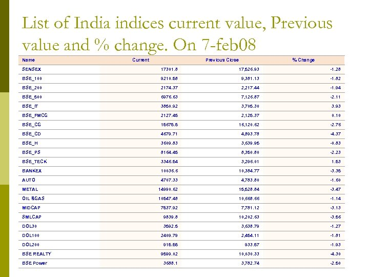 List of India indices current value, Previous value and % change. On 7 -feb