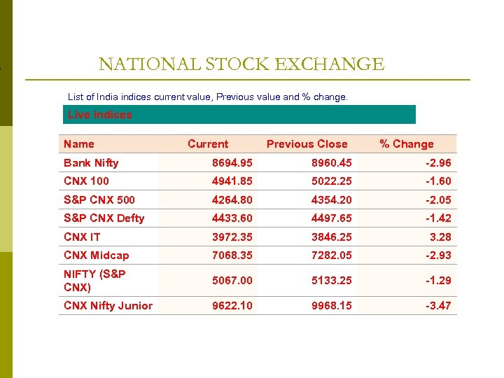 NATIONAL STOCK EXCHANGE List of India indices current value, Previous value and % change.