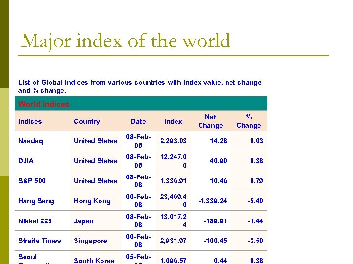 Major index of the world List of Global indices from various countries with index