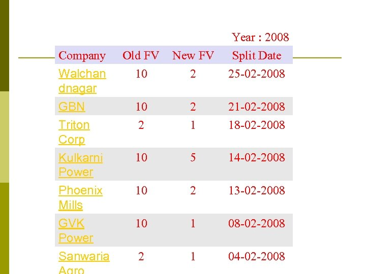 Old FV 10 New FV 2 Year : 2008 Split Date 25 -02 -2008