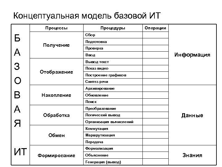 Концептуальная модель базовой ИТ Процессы Б А З О В А Я Процедуры Операции