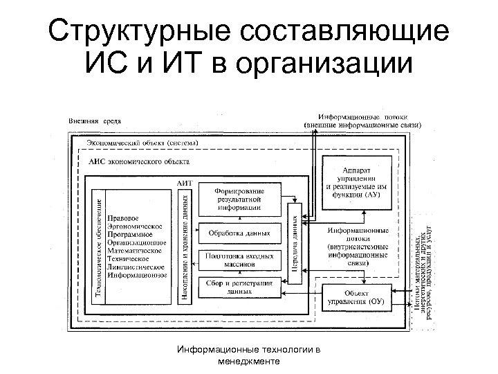 Структурные составляющие ИС и ИТ в организации Информационные технологии в менеджменте