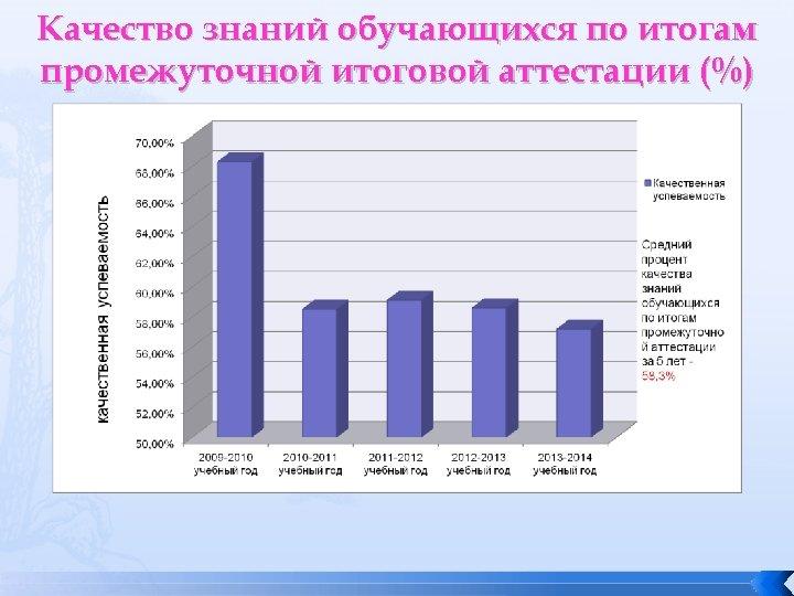 Качество знаний обучающихся по итогам промежуточной итоговой аттестации (%)