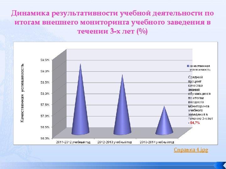 Динамика результативности учебной деятельности по итогам внешнего мониторинга учебного заведения в течении 3 -х