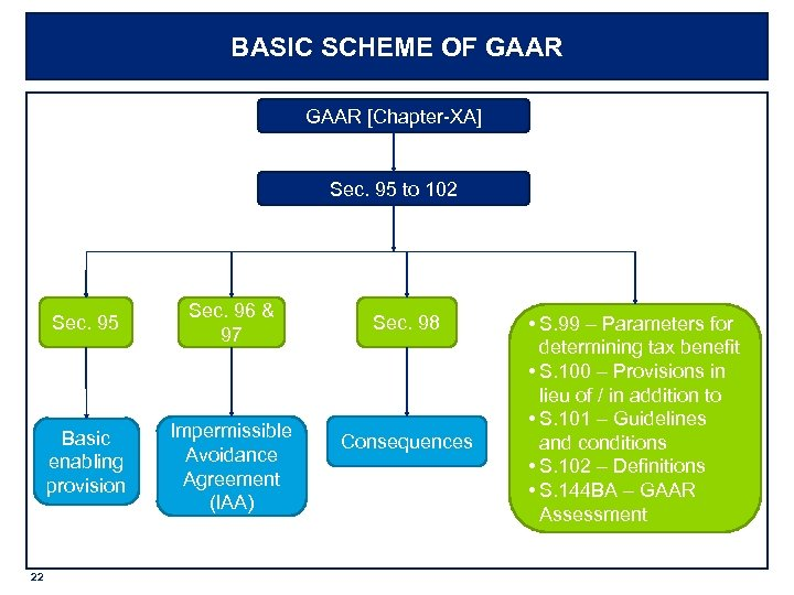 BASIC SCHEME OF GAAR [Chapter-XA] Sec. 95 to 102 Sec. 95 Basic enabling provision