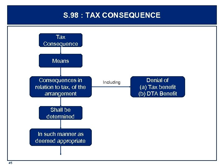 S. 98 : TAX CONSEQUENCE Tax Consequence Means Consequences in relation to tax, of