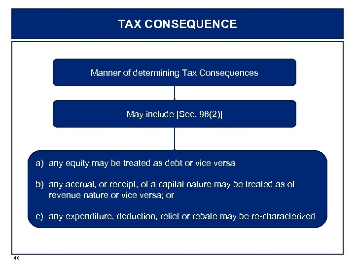 TAX CONSEQUENCE Manner of determining Tax Consequences May include [Sec. 98(2)] a) any equity