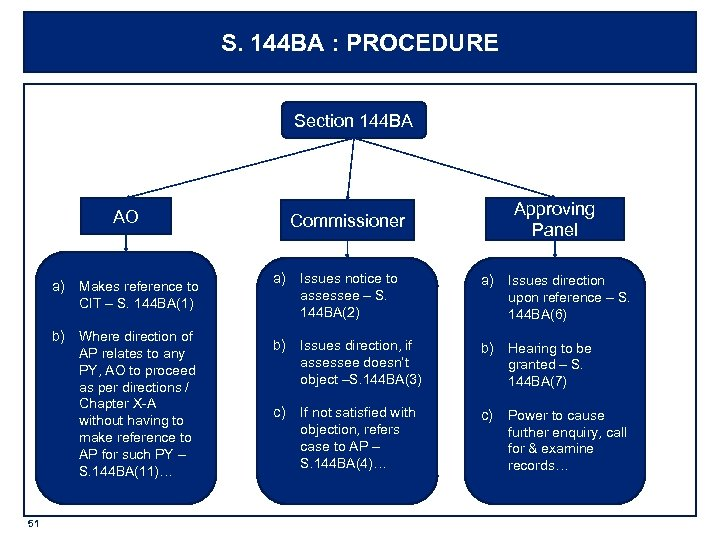 S. 144 BA : PROCEDURE Section 144 BA AO a) Makes reference to CIT